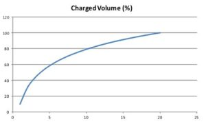 Charged volume (%)