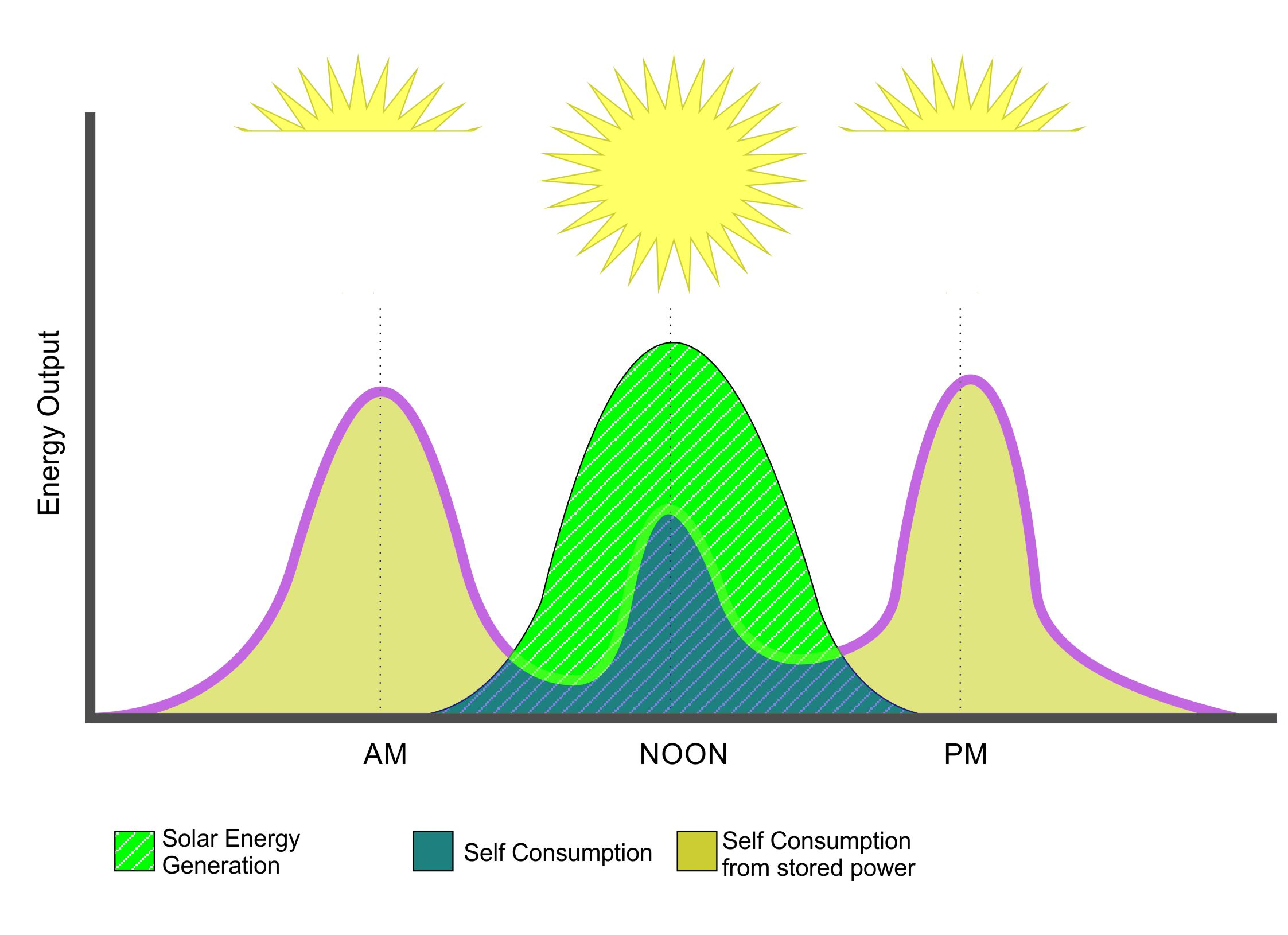 SPH Energy Storage Time of Day Consumption