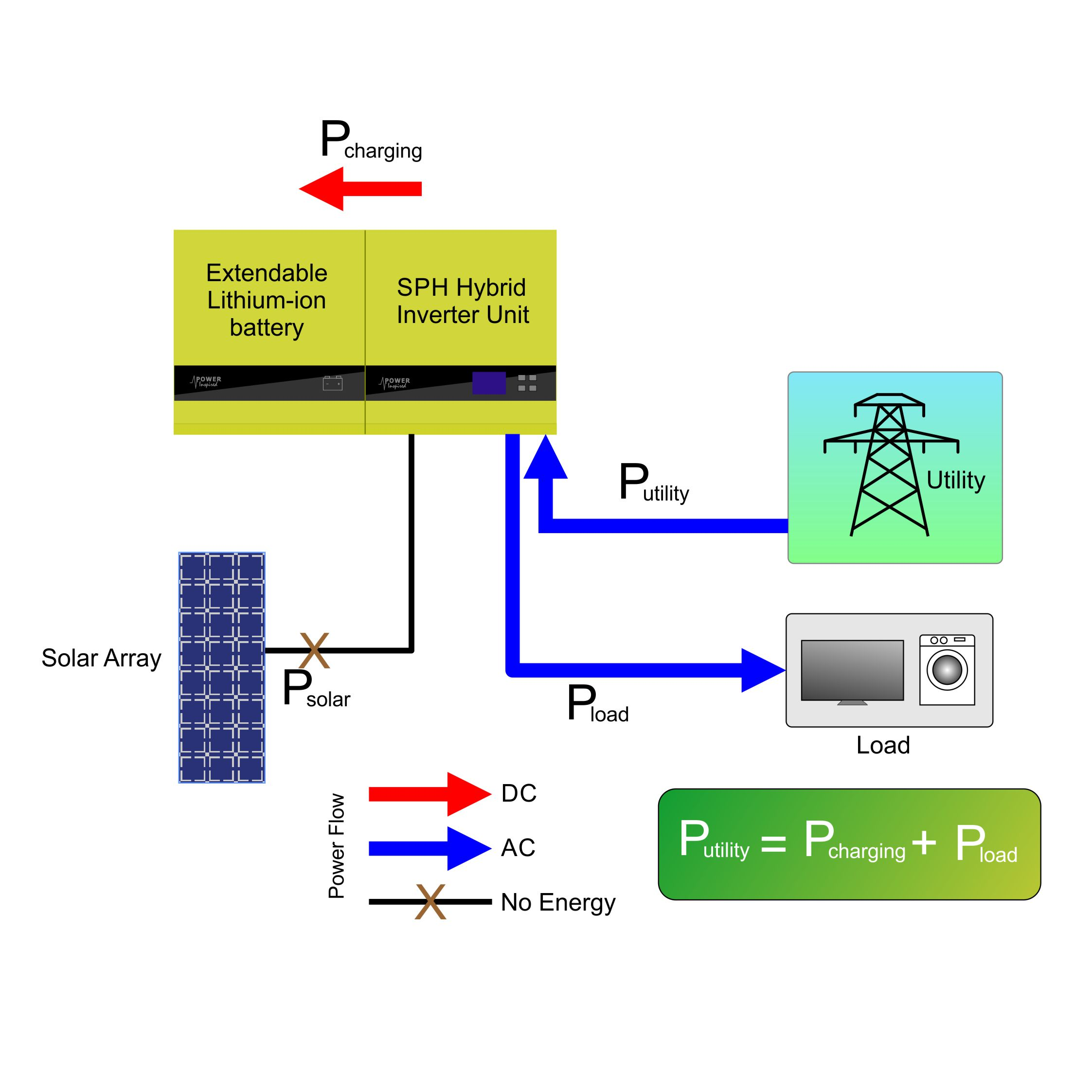 SPH Nighttime ~Energy storage Mode