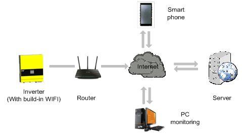 SPH WiFi Capability