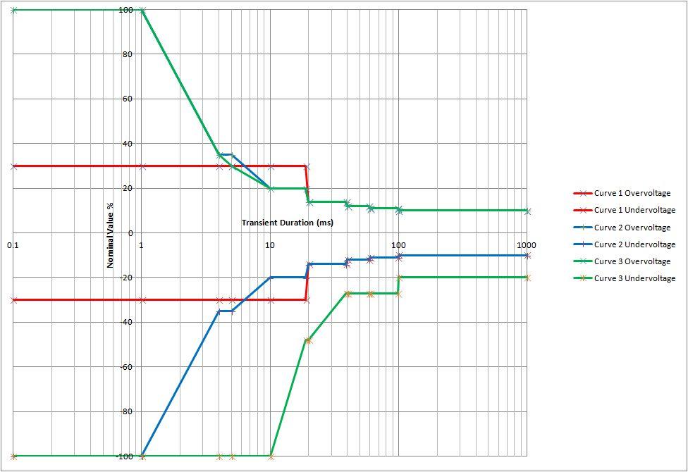 EN62040-3 UPS Classification Curves