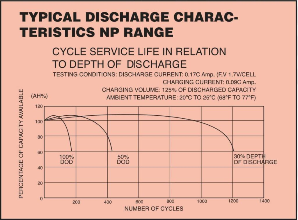 Battery Life in relation to depth of discharge